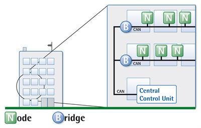 Cable lengths in CAN networks can be extended using Bridges