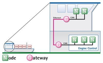 IXXAT CAN@net II/Generic from HMS for coupling CAN systems via Ethernet
