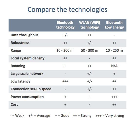 Compare WiFi/WLAN and Bluetooth wireless technologies
