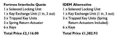 LC Automation - Compare Our IDEM Safety Switch Prices