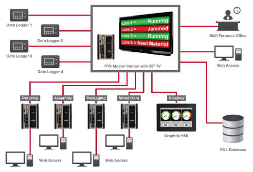 Red Lion Visual Management Case Study Network Diagram