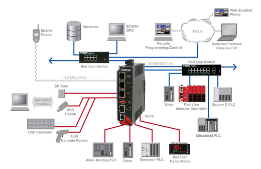 Red Lion Controls Conversion Protocol Graphic